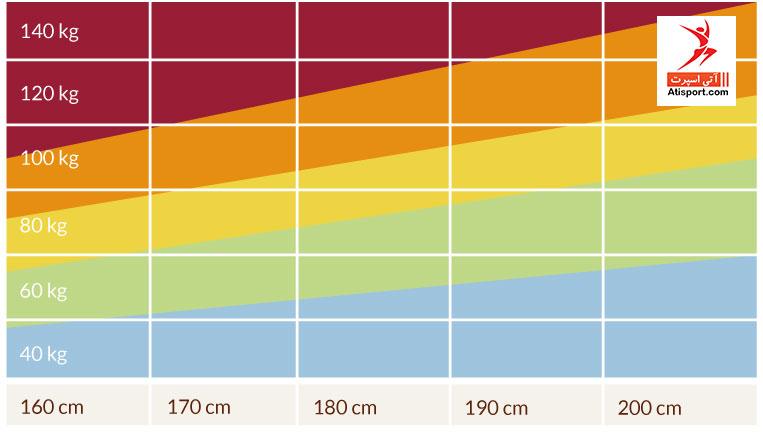 نمودار قد و وزن مناسب بر حسب BMI